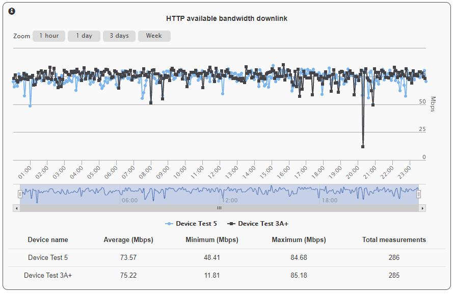 Cómo funciona Witch Monitor analytics